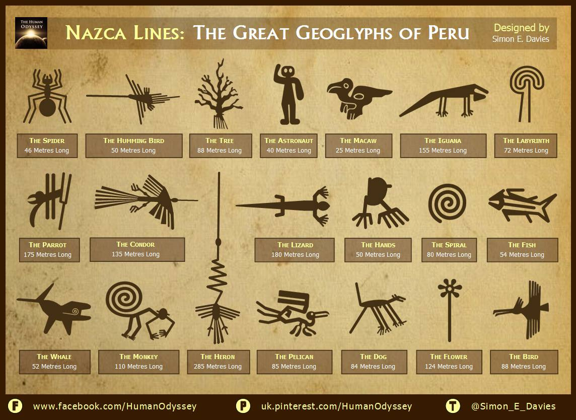 The Enigmatic Nazca Lines—A Message To The Star People? 12719613_840256409433277_3394083444434901436_o