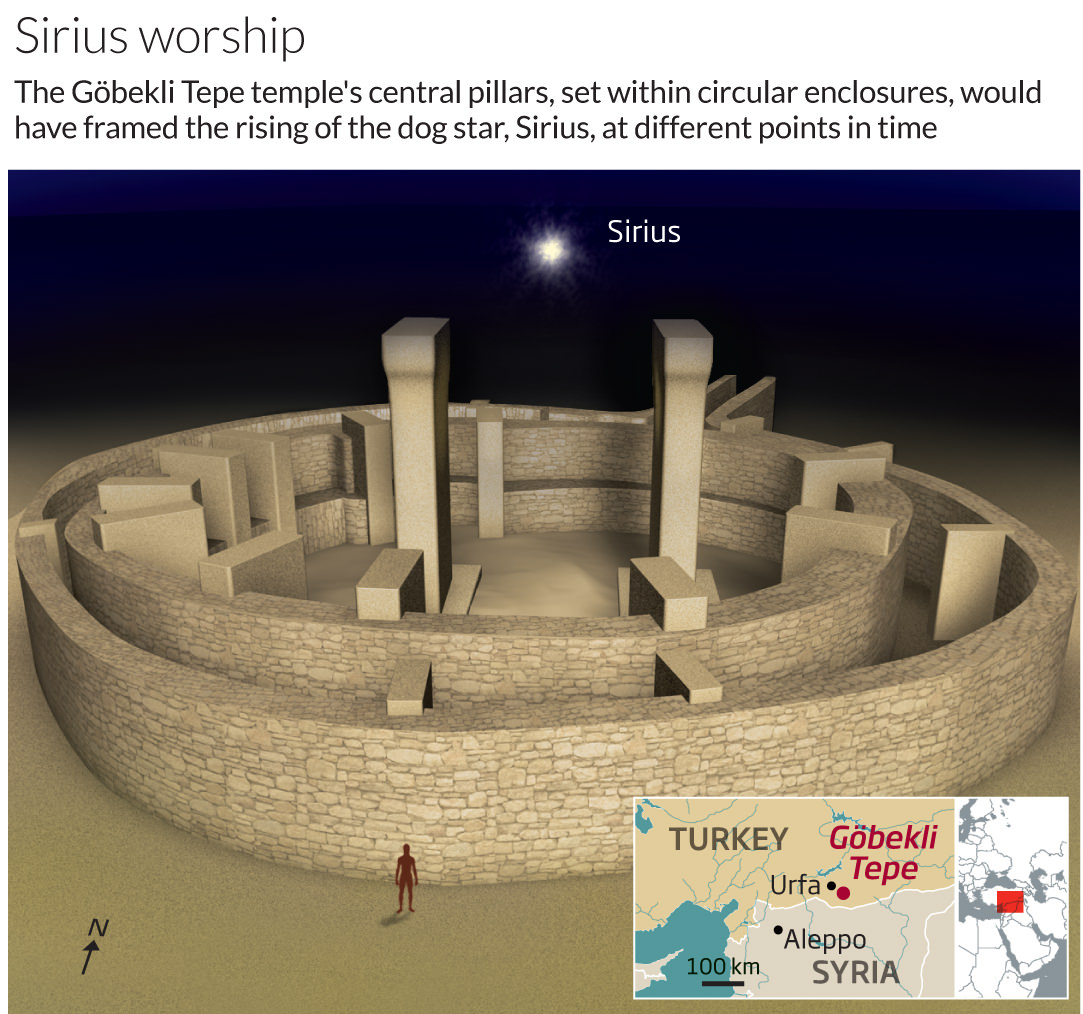 Was Göbekli Tepe Erected As A Cosmic Observatory Where Sirius Was Worshiped?